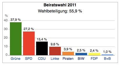 Ergebnis Beiratswahlen, Bremen Mitte; Quelle: Wikipedia