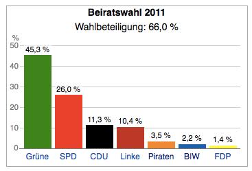 Ergebnis Beiratswahlen, Bremen Östliche Vorstadt; Quelle: Wikipedia